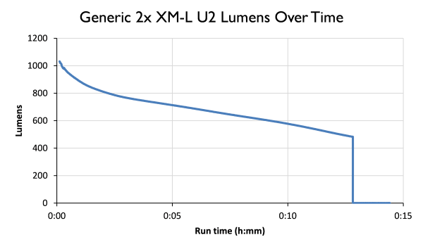 Generic U2 light battery life